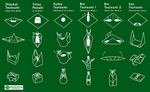 Furoshiki folds