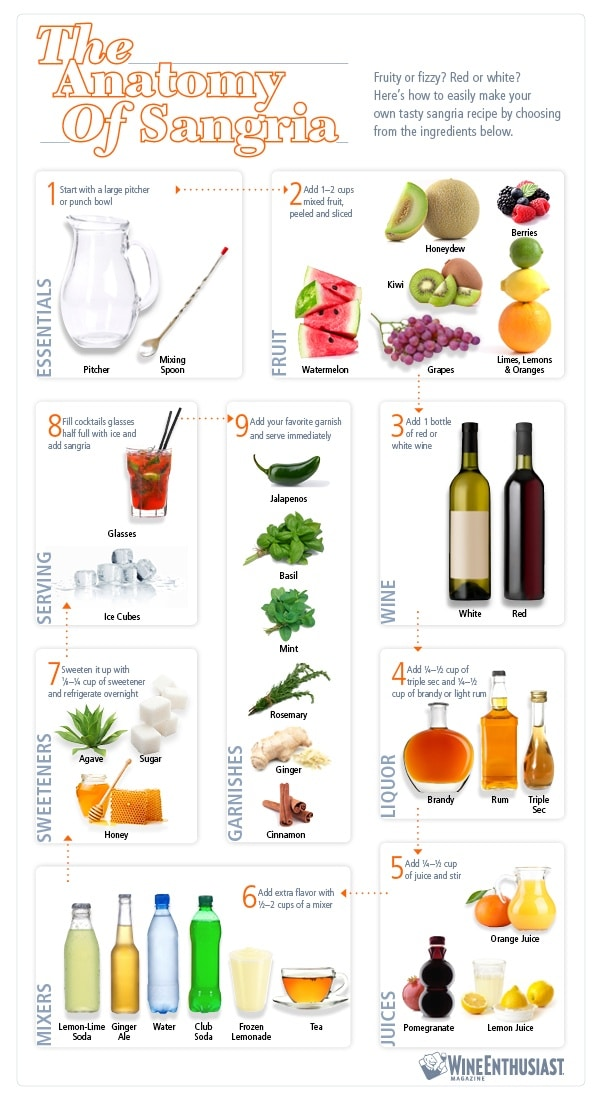 the anatomy of sangria white sangria