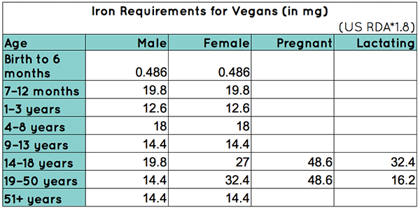 Iron Requirements for Vegans, Adjusted for Non-Heme Iron
